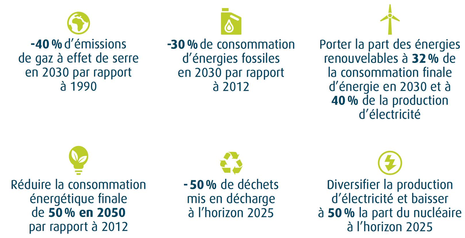Objectifs-de-la-transition-énergétique