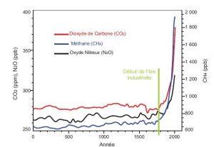Evolution gaz à effet de serre depuis 2000 ans
