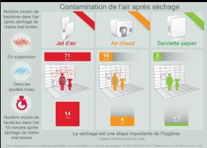 comparatif_sechage_main_bactéries